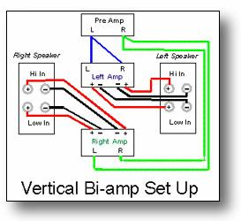 Bi Amping Bi Wiring Research Material Page 2 Blu Ray Forum