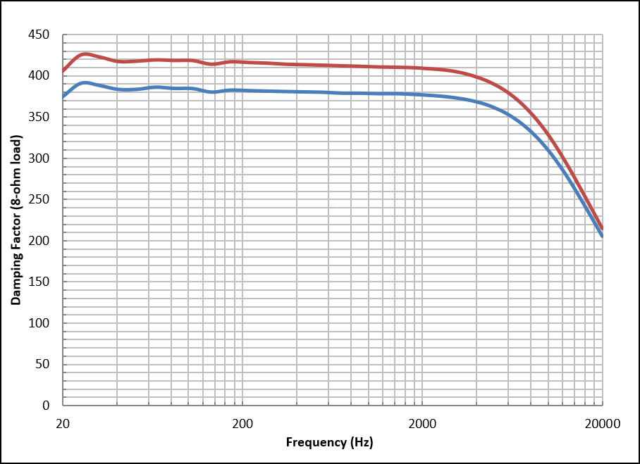 damping factor vs frequency