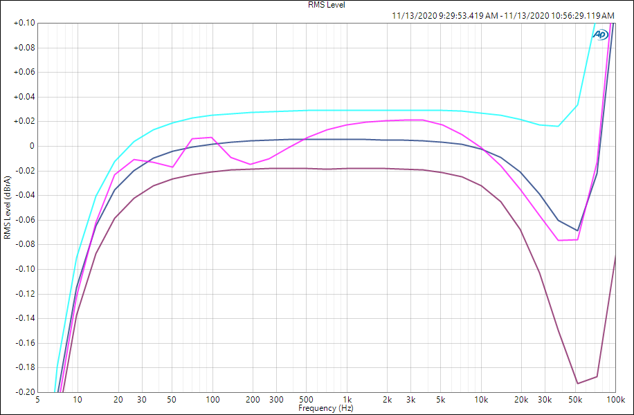 rms level vs frequency vs load impedance zoom